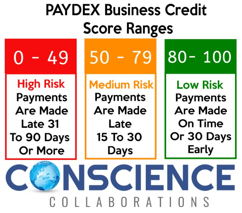 What Is a Paydex Score And How Get Yours To 100!